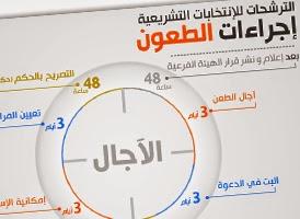http://www.tunelyz.com/2014/08/legislatives-tunisie-contentieux.html