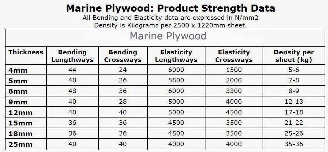 Let 39 s get to basics of skeleton for Plywood sheathing thickness