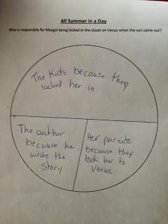 Responsibility Circle