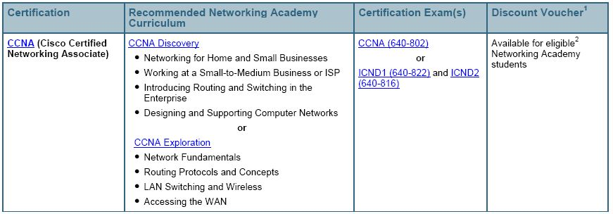 CCNA Career Certification - 2 ~ Cisco, CCNA exam answer and tips