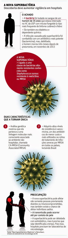médicos, bactéria, inédita,paciente, brasileiro
