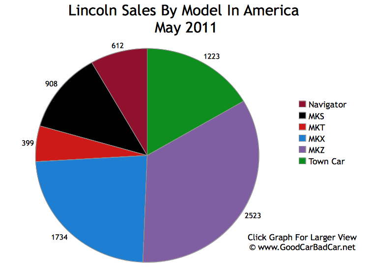 ford motor company sales in america may 2011 gcbc