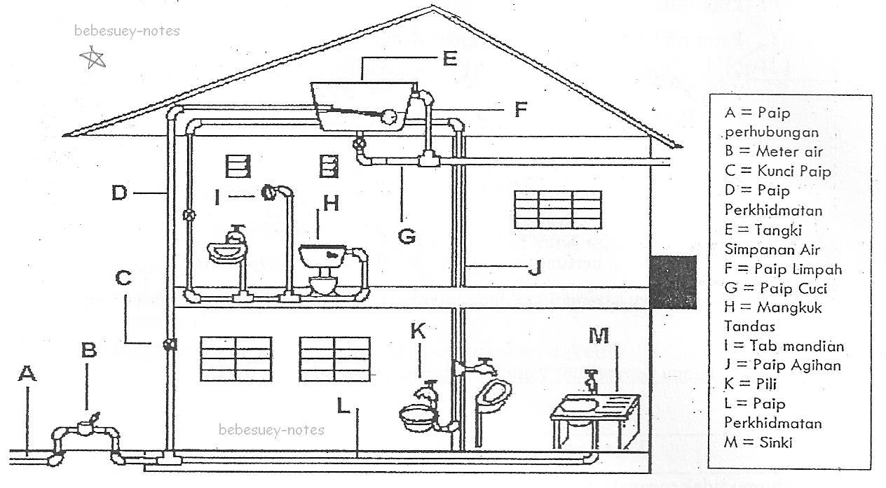 Tangki Simpanan Air di Rumah Sistem Bekalan Air di Rumah