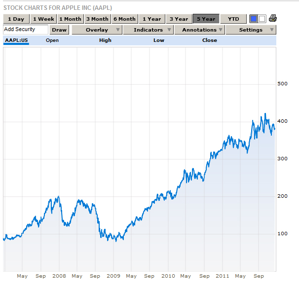 Image Apple Stock Chart 5 Years Download