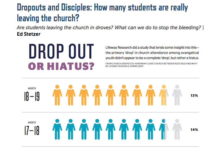 http://www.christianitytoday.com/edstetzer/2014/may/dropouts-and-disciples-how-many-students-are-really-leaving.html