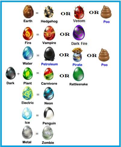 Các loại Dragon được lai tạo với Dragon Dark: