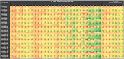 SPX Short Straddle Summary Normalized Percent P&L Per Trade version 2