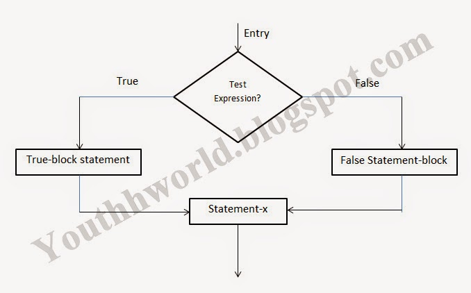 if else statement flow chart - Flowchart For If Else Statement