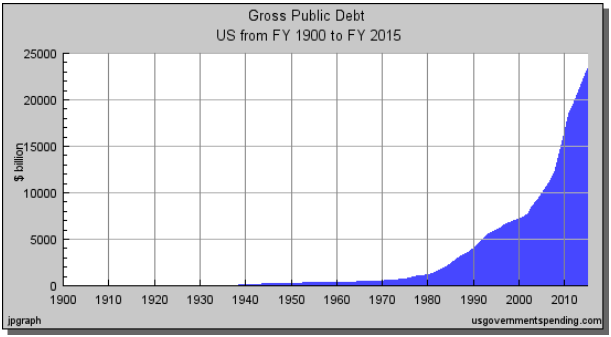 US debt growth