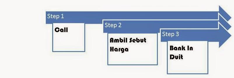 3 step mudah