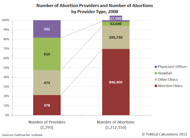 Number of Abortion Providers and Number of Abortions by Provider Type, 2008