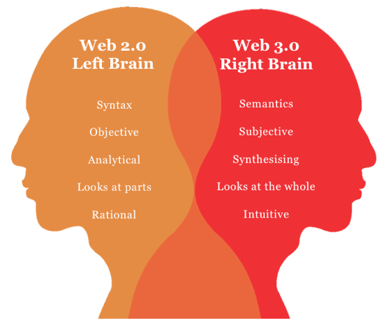 left and right brain methods The primary goal of the left-brain method is to master the mind it is to put the elements of the known in order so we can access the unknown.