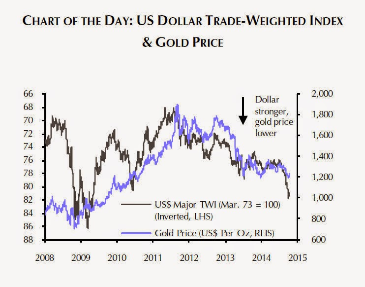 Gold price vs dollar shows true extent of rally