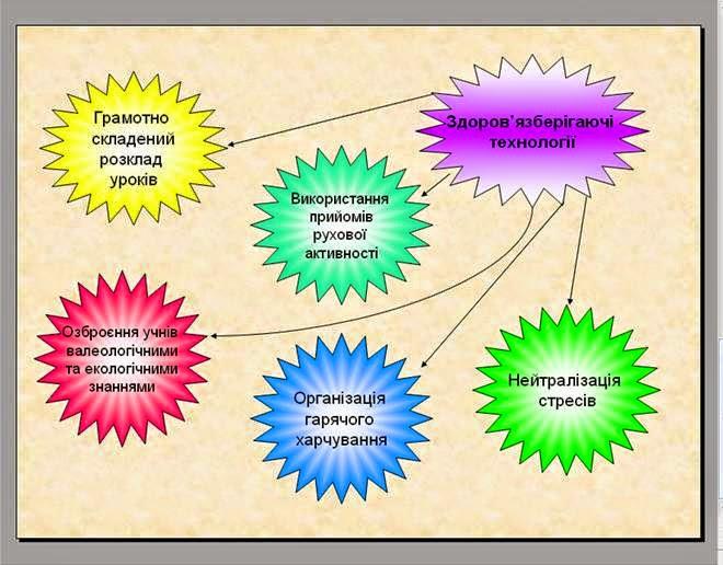 известные структура уроку із здоров язберігаючими технологіями Гороскоп