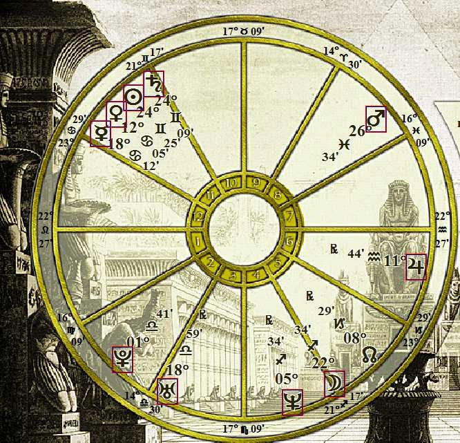 Neil Patrick Harris Natal Horoscope Predictions