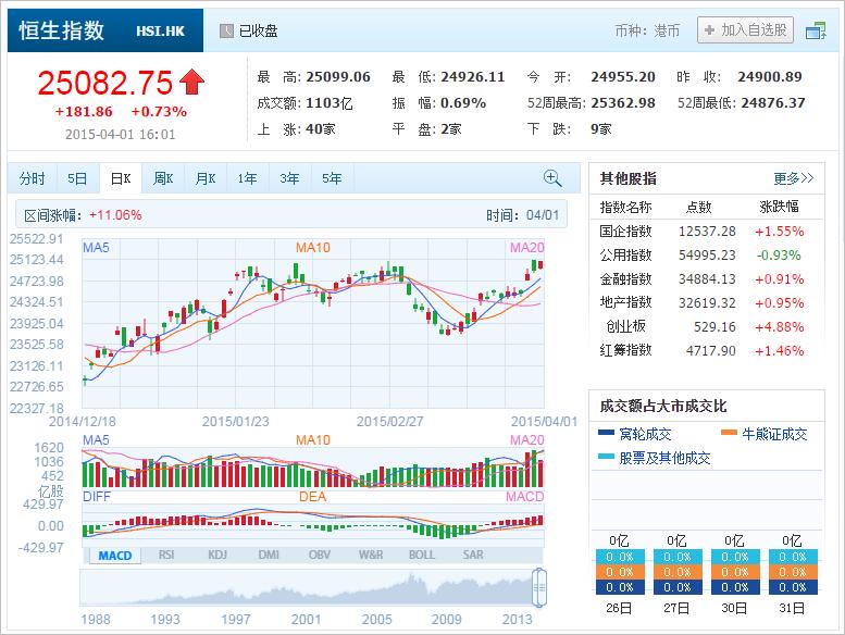 中国株コバンザメ投資 香港ハンセン指数20150401