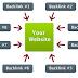 Cara mendapatkan Backlink SEO dengan Mudah