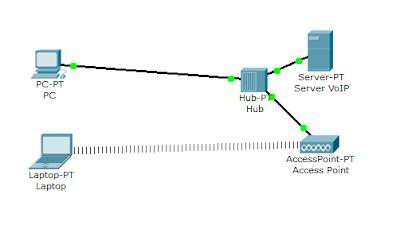 Cara membuat server voip dengan asterisk di debian jika sudah selesai terinstall topologi lan yang saya gunakan adalah seperti ini di setting dalam 1 kelas ip addressnya ccuart Choice Image