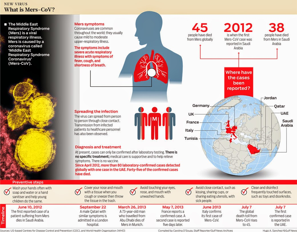 Middle Eastern Respiratory Syndrome-Coronavirus (Mers-CoV) Infographic