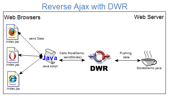 DWR with JSP,dwr in jsp,dwr demo tutorial,dwr first program, new ajax dwr,reverse ajax with dwr,Direct Web Remoting