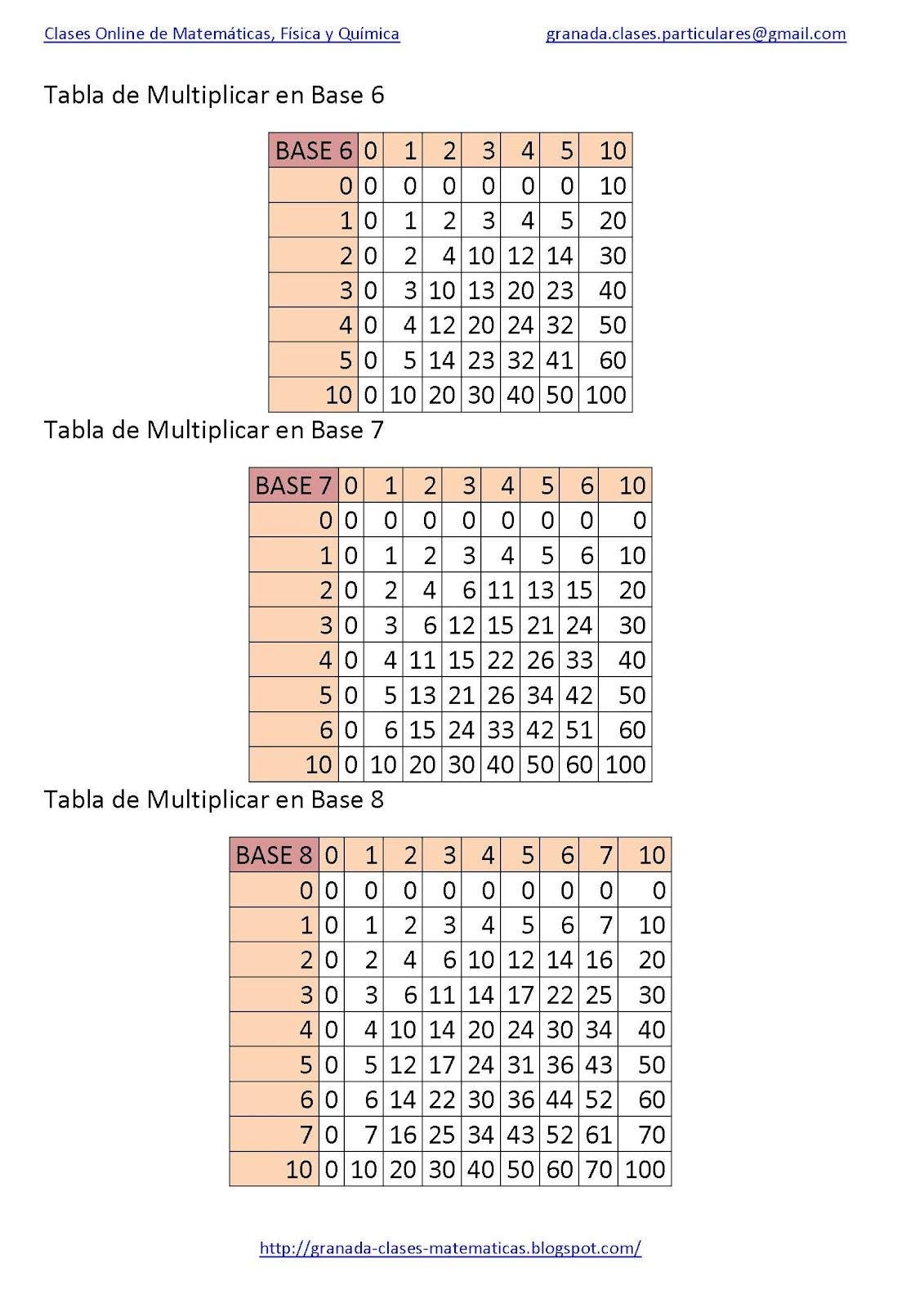 Clases online de matematicas fisica y quimica tablas de for Table de 5 6 7 8 9