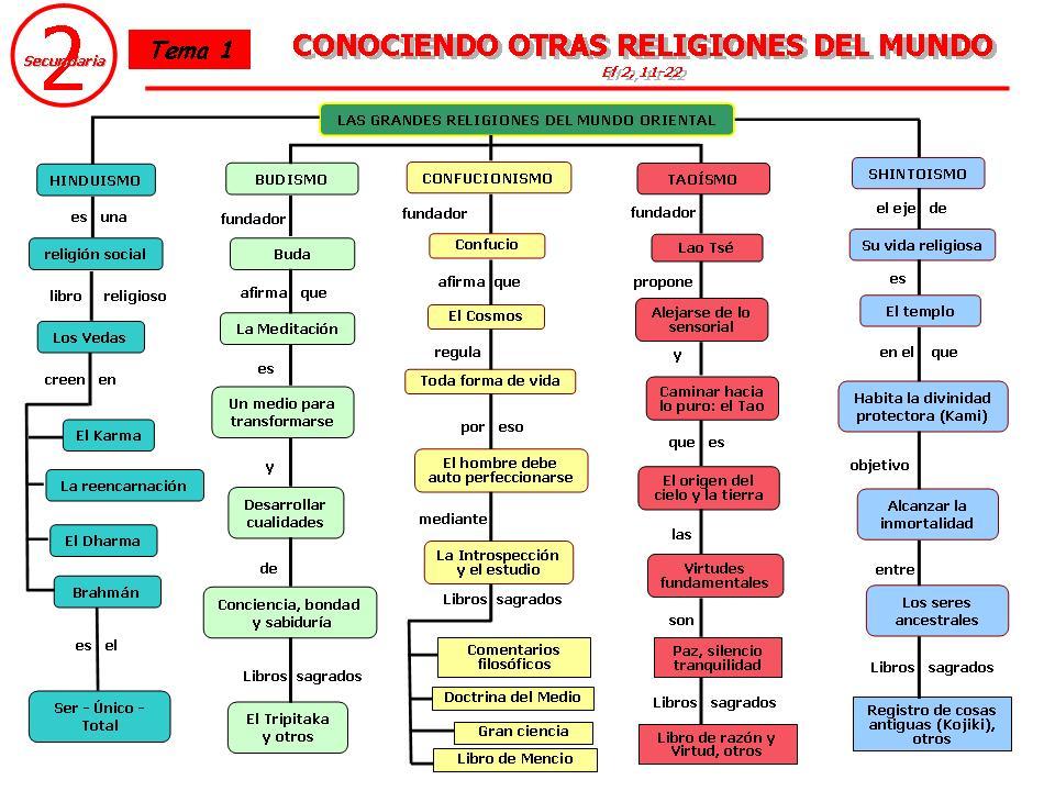 paralelismos entre las religiones orientales y