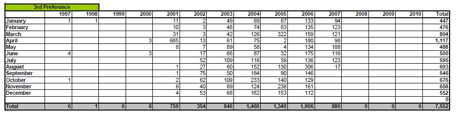 Fuente: http://www.uscis.gov/USCIS/statistics/Employment%20Based%20I