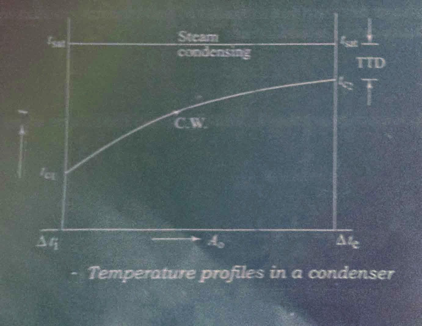 Temperature profile of a condenser