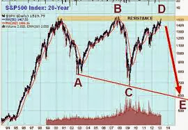 Crash Stock Exchange USA 2013 2014 bolsa NY New York