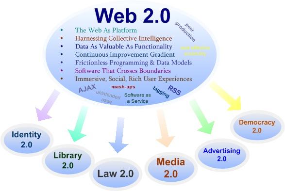 web-2.0+seo.jpg
