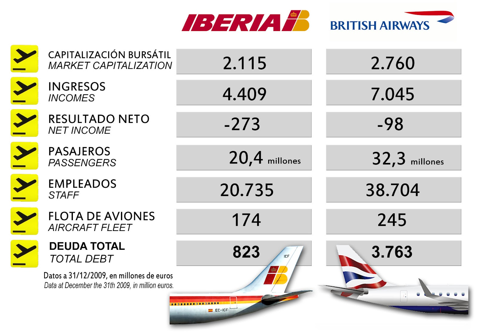 BA and Iberia agree £5bn merger
