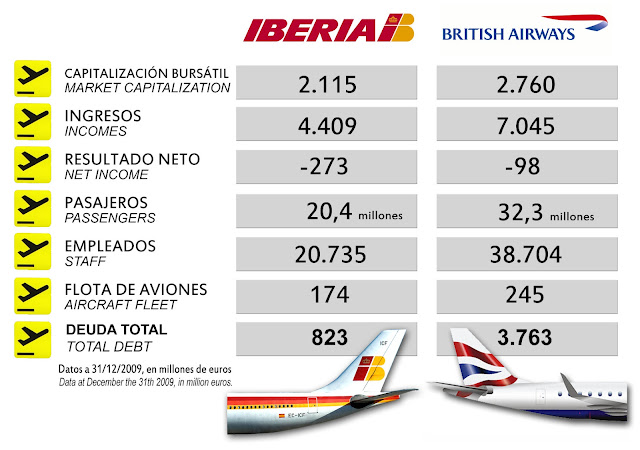 merger between british airways and iberia Editor's note: this is the first in a four-part series from today in the sky's interview with willie walsh, the ceo of the international airlines group that includes british airways and iberia.