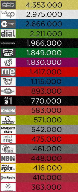 2º EGM de 2016: las 20 emisoras más escuchadas