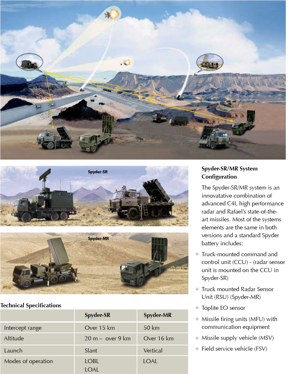 S 300 missile systems vs patriot - The Spyder Sr And Spyder Mr In Comparison Photo Taken From Rafael Website