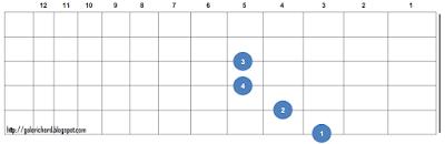 gambar bentuk letak chord kunci gitar Cm (C Minor)
