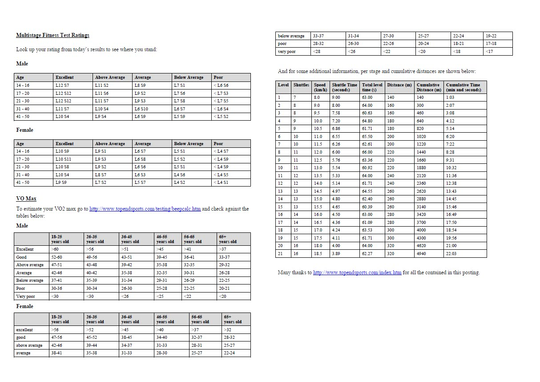 beep test recording sheet pdf