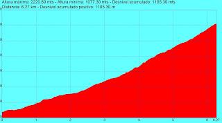 Perfil del primer Kilómetro Vertical Candelario 2012