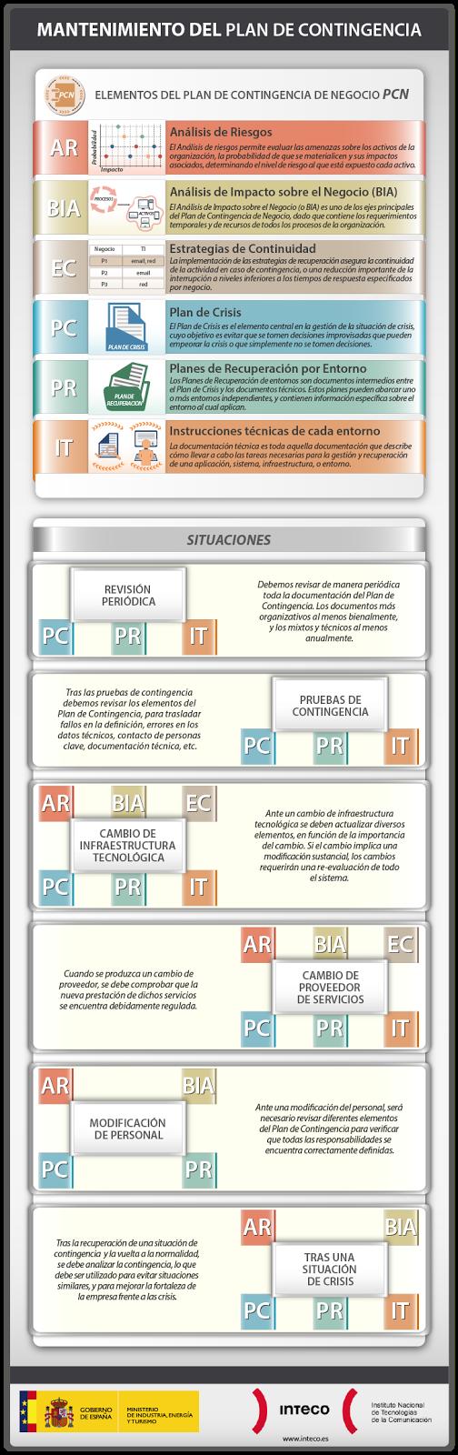 Infografías sobre negocios
