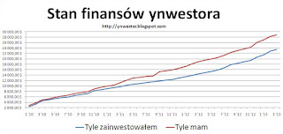 inwestowanie wykres