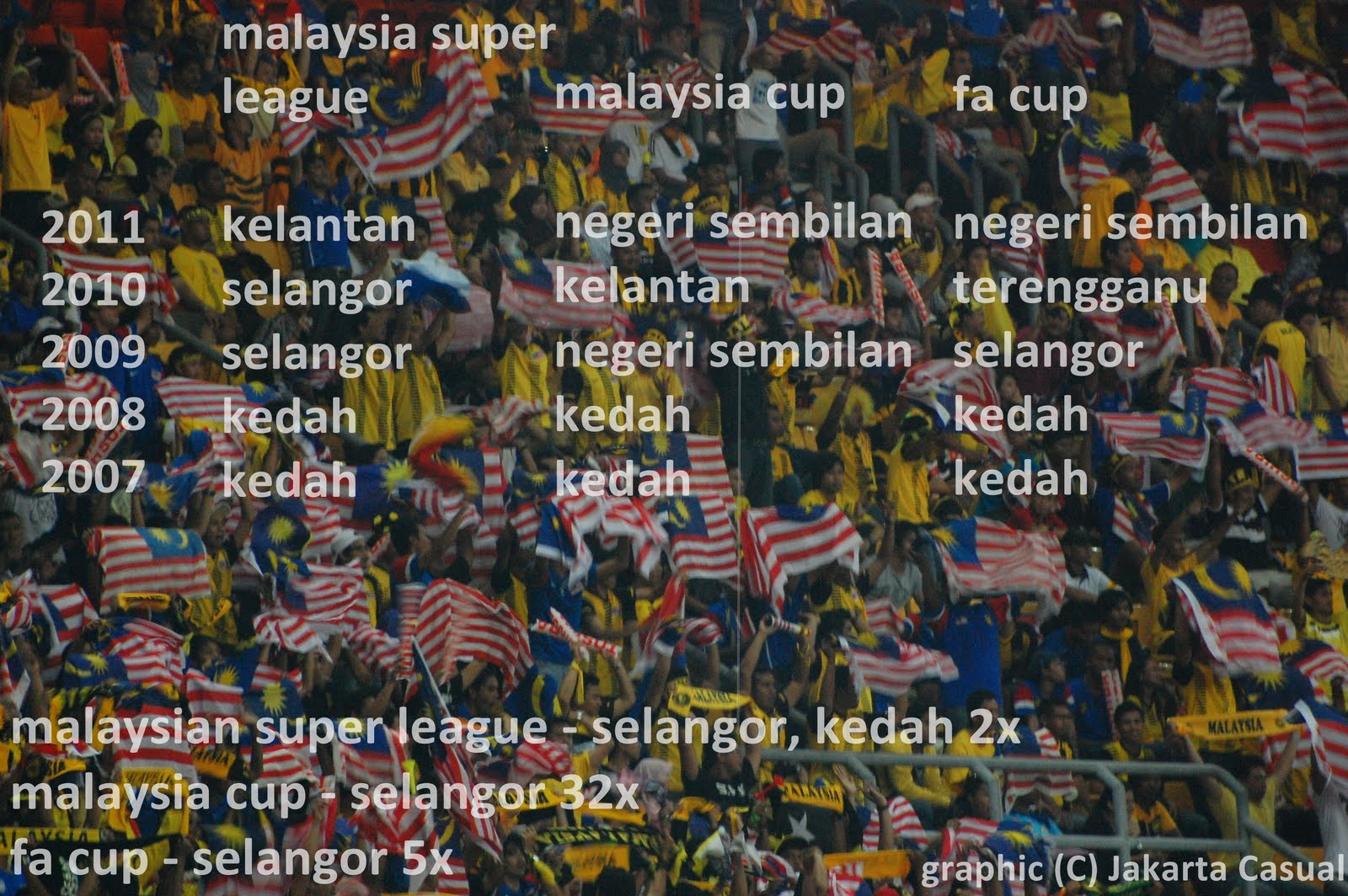 Jakarta Casual: Malaysia FA Cup Draw 2012