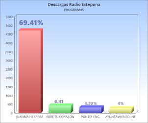 PROGRAMAS MÁS DESCARGADOS EN RADIO ESTEPONA.