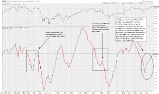 NYSI Summation Index NYSE