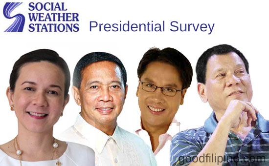Rodrigo Duterte placed fourth in new SWS survey