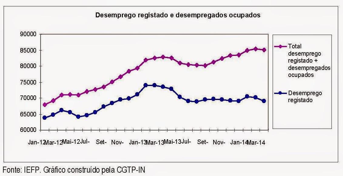 Dados do desemprego registado e desempregados ocupados