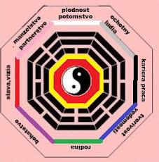 Feng Shui Bagua Mapa