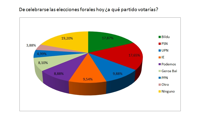 "Sondeo ""Clima Político en Navarra - Otoño 2014"""