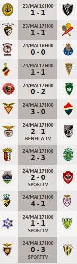 Resultados ultima jornada 2ª Liga