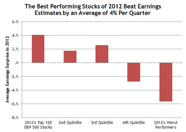Earnings Estimates Stock Performance