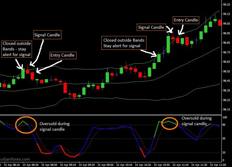 Urbanforex 10 pips per day scalping strategy