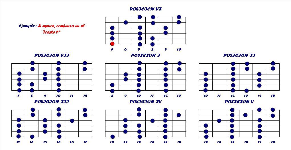 F m11 guitar